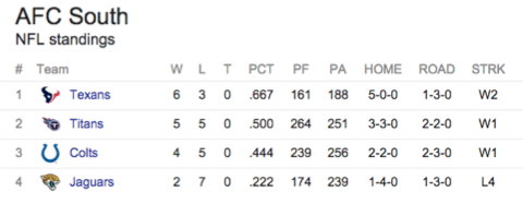 AFC South standings entering week 11 of the NFL season.