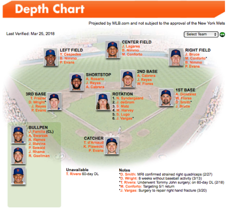 New York Mets depth chart Brandon Nimmo Outfield