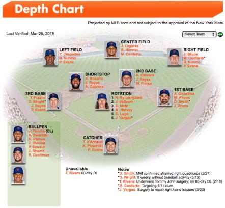 New York Mets depth chart Brandon Nimmo Outfield
