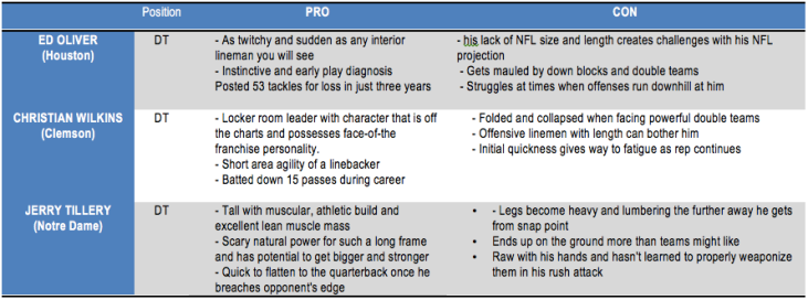 NFL Draft defensive players